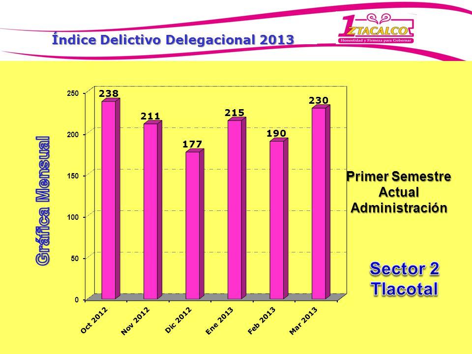 Índice Delictivo Delegacional 2013