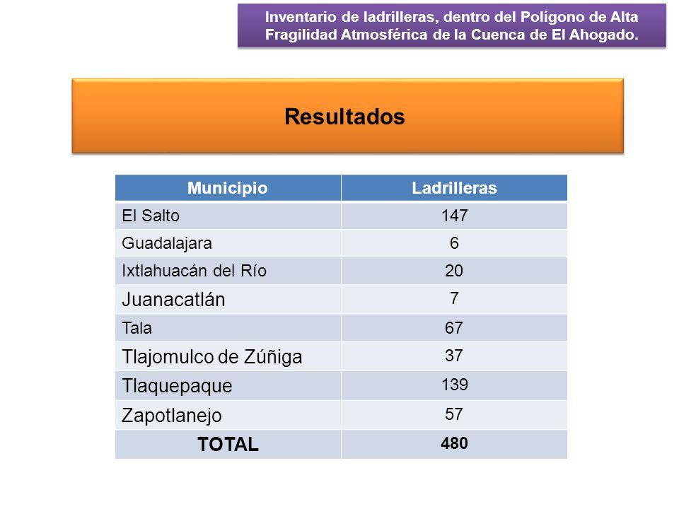 Resultados Juanacatlán Tlajomulco de Zúñiga Tlaquepaque Zapotlanejo