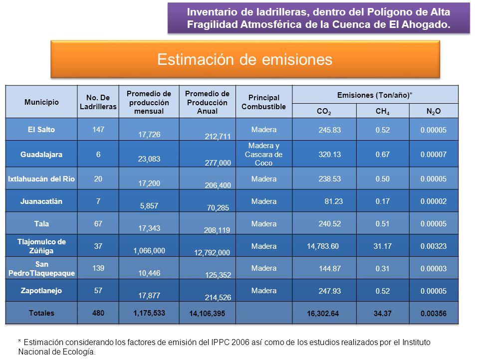 Estimación de emisiones