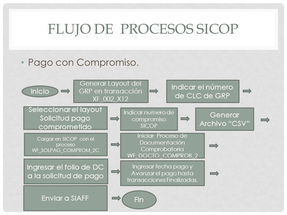 Flujo de procesos sicop