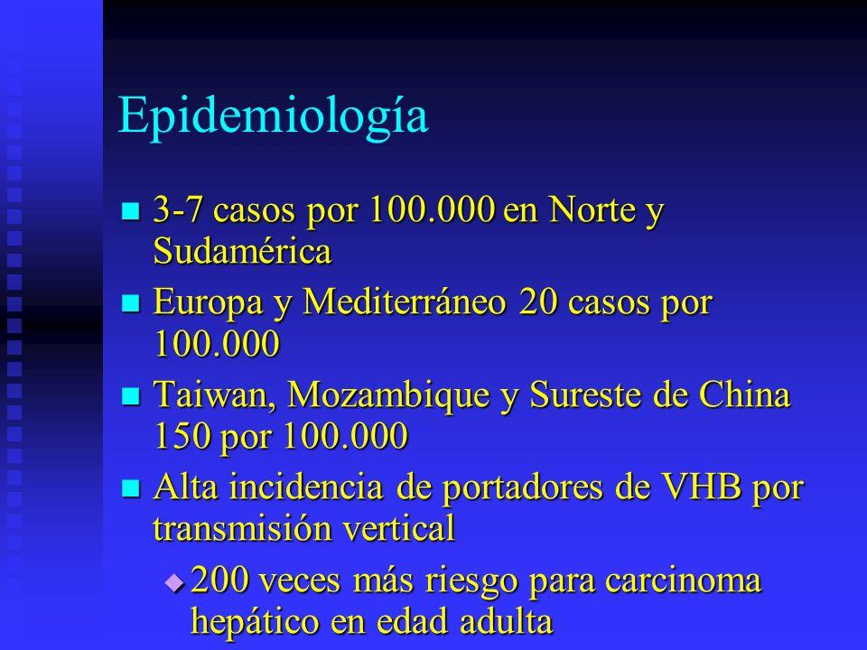 Epidemiología 3-7 casos por 100.000 en Norte y Sudamérica