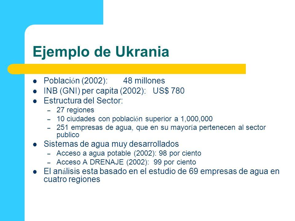 Ejemplo de Ukrania Población (2002): 48 millones