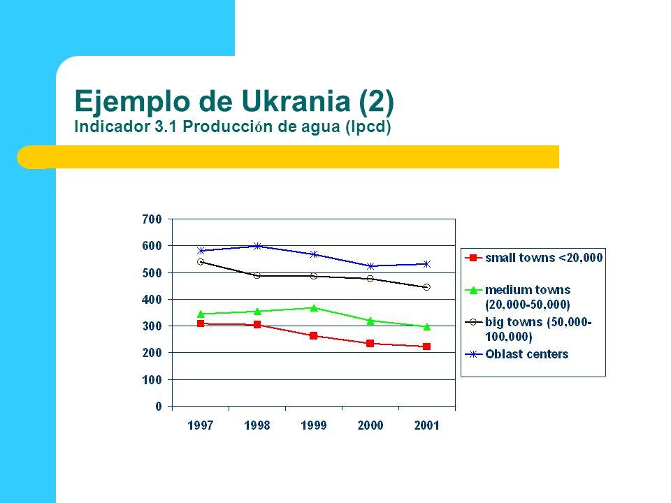 Ejemplo de Ukrania (2) Indicador 3.1 Producción de agua (lpcd)