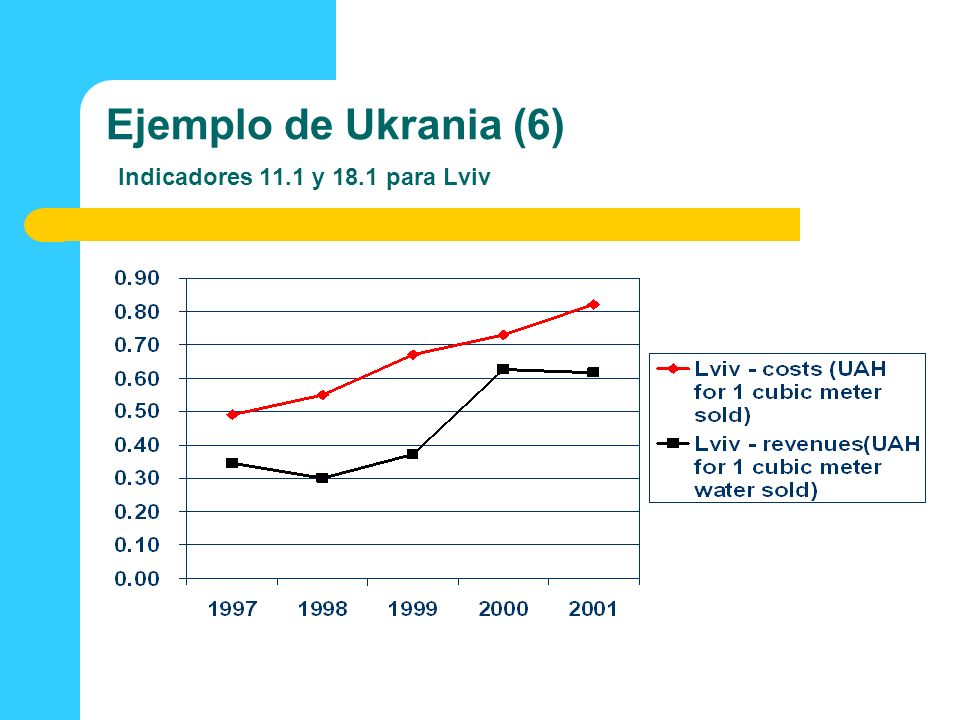 Ejemplo de Ukrania (6) Indicadores 11.1 y 18.1 para Lviv