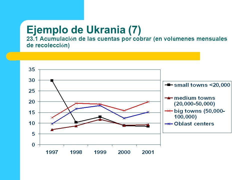 Ejemplo de Ukrania (7) 23.1 Acumulación de las cuentas por cobrar (en volúmenes mensuales de recolección)