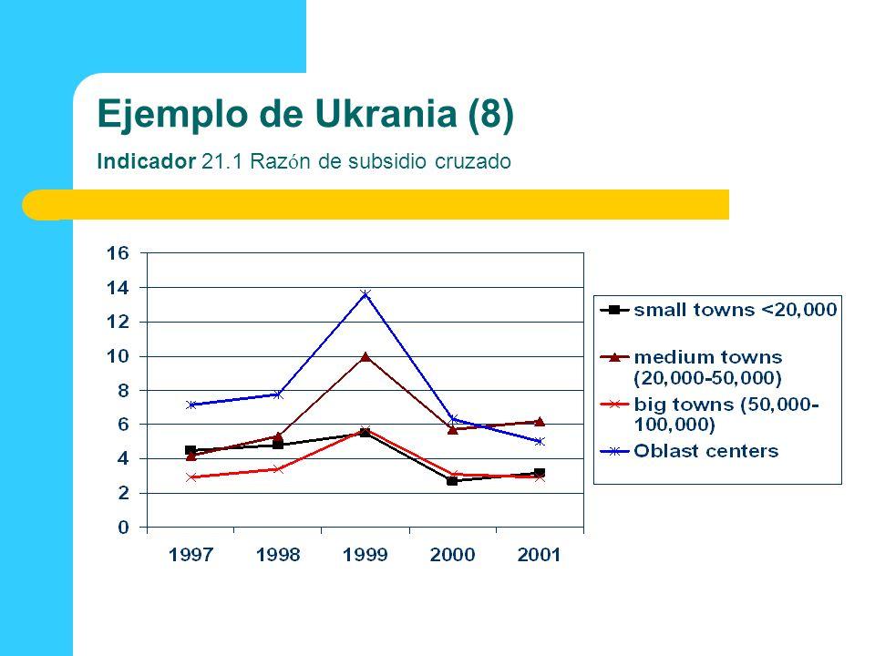 Ejemplo de Ukrania (8) Indicador 21.1 Razón de subsidio cruzado