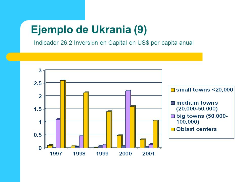 Ejemplo de Ukrania (9) Indicador 26
