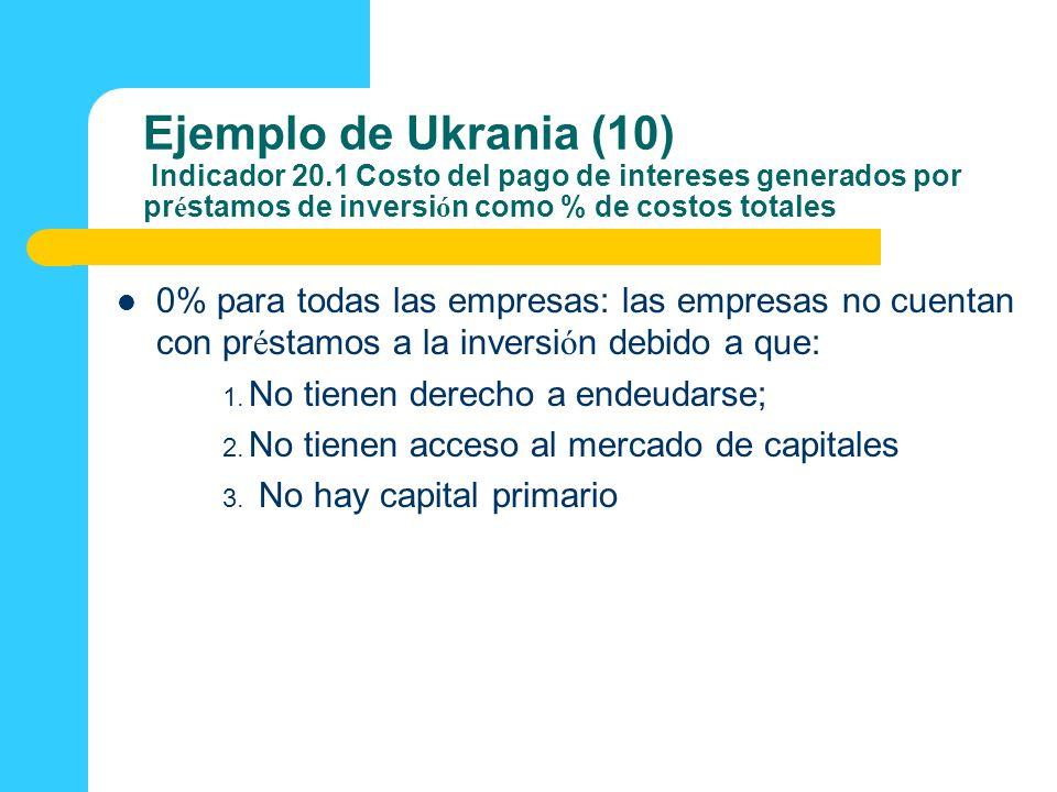Ejemplo de Ukrania (10) Indicador 20