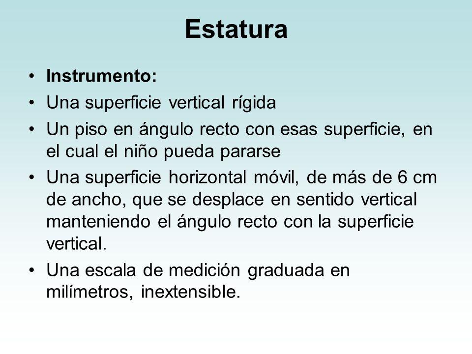 Estatura Instrumento: Una superficie vertical rígida