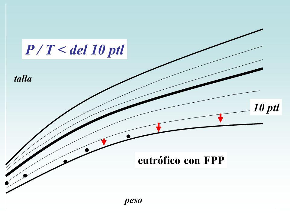 P / T < del 10 ptl talla 10 ptl . . . . . eutrófico con FPP peso