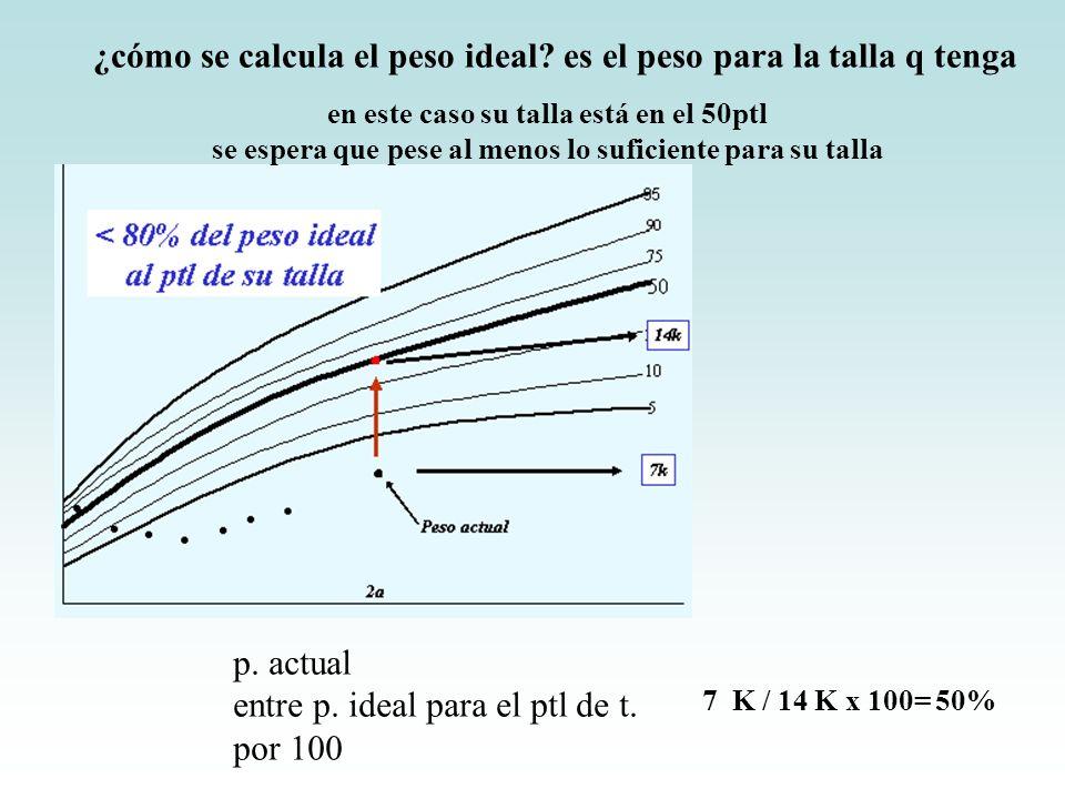 ¿cómo se calcula el peso ideal es el peso para la talla q tenga