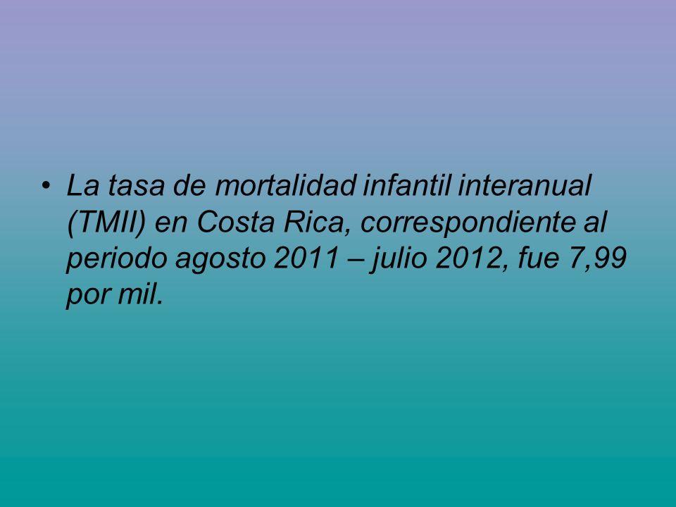 La tasa de mortalidad infantil interanual (TMII) en Costa Rica, correspondiente al periodo agosto 2011 – julio 2012, fue 7,99 por mil.