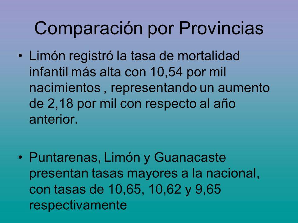 Comparación por Provincias