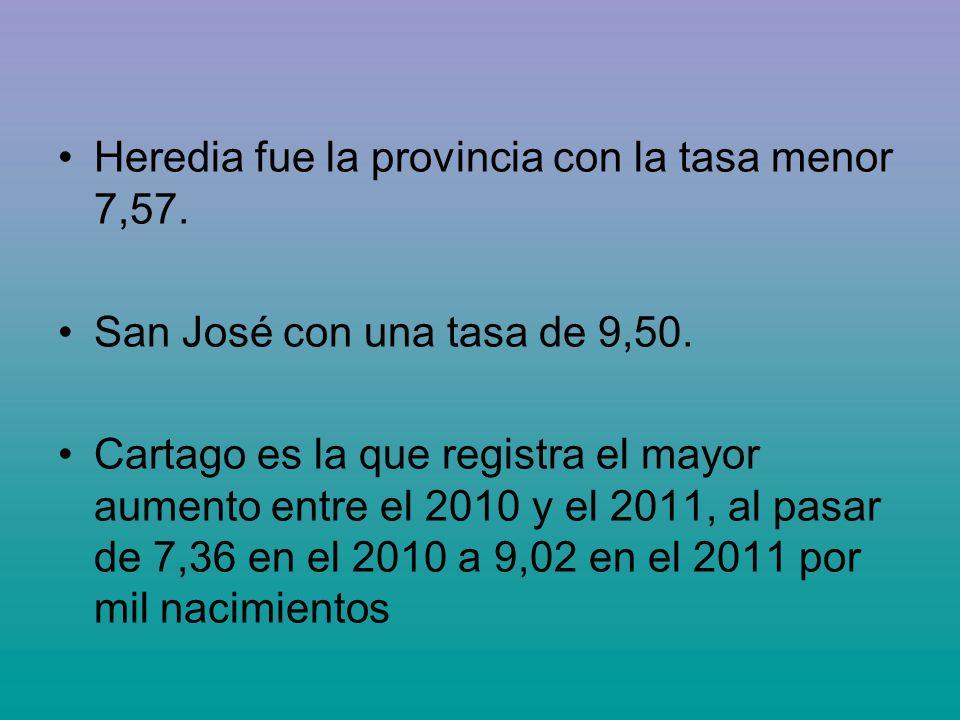 Heredia fue la provincia con la tasa menor 7,57.