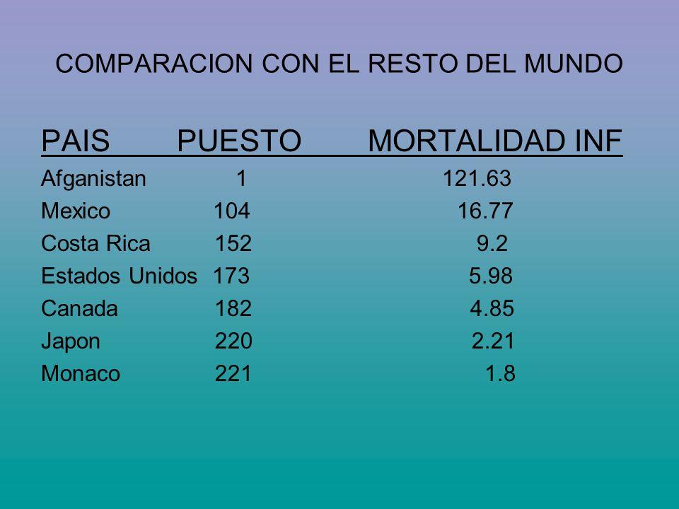 COMPARACION CON EL RESTO DEL MUNDO