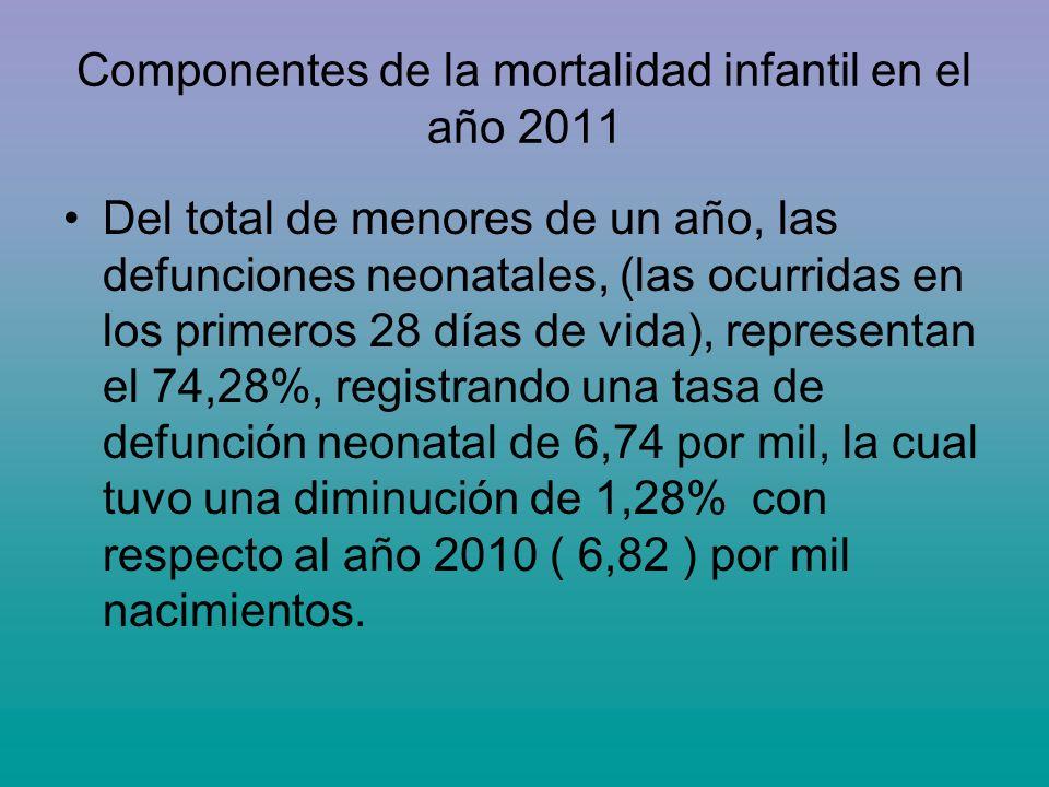 Componentes de la mortalidad infantil en el año 2011