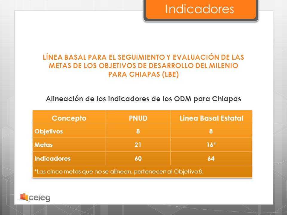 Alineación de los indicadores de los ODM para Chiapas