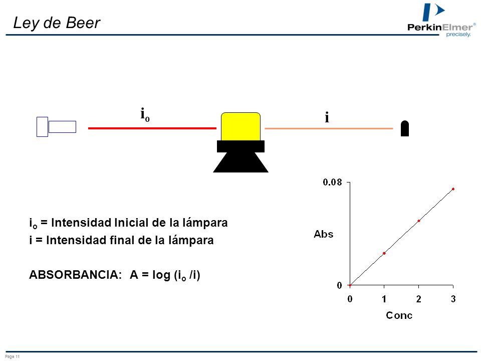 Ley de Beer io i io = Intensidad Inicial de la lámpara