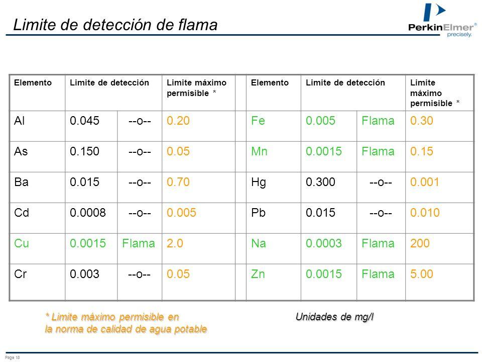 Limite de detección de flama