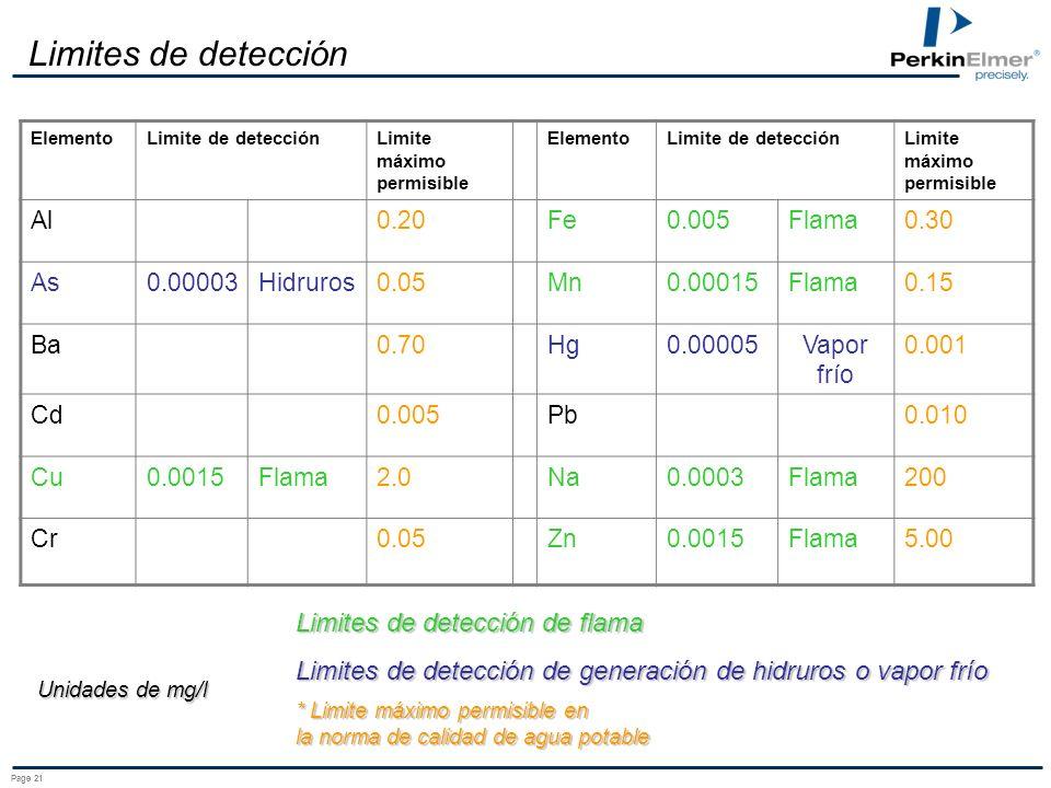 Limites de detección Limites de detección de flama