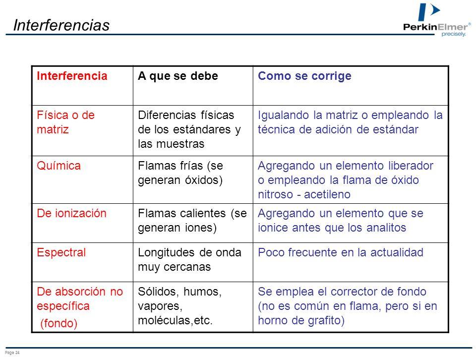Interferencias Interferencia A que se debe Como se corrige