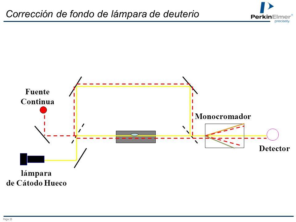 Corrección de fondo de lámpara de deuterio