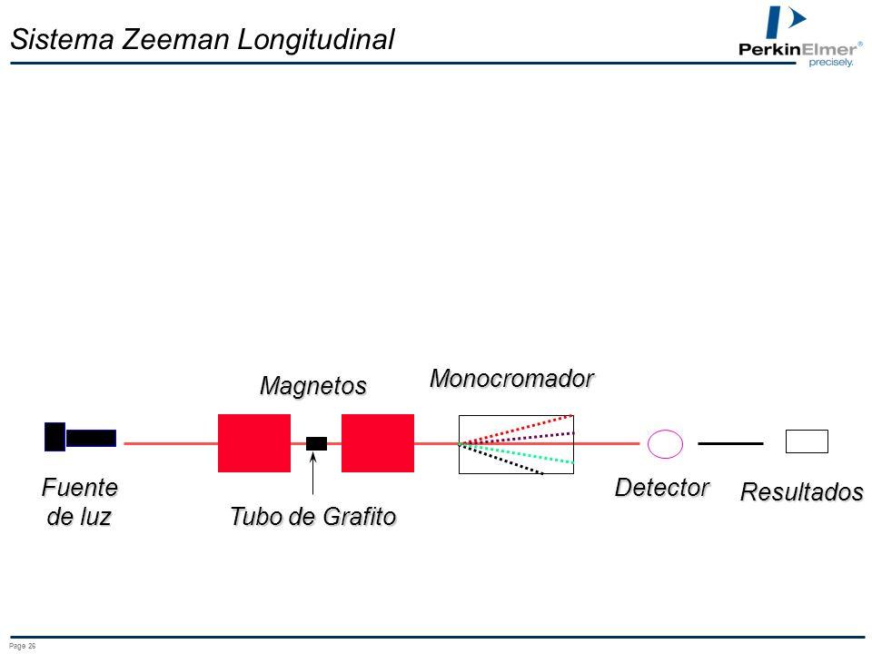 Sistema Zeeman Longitudinal
