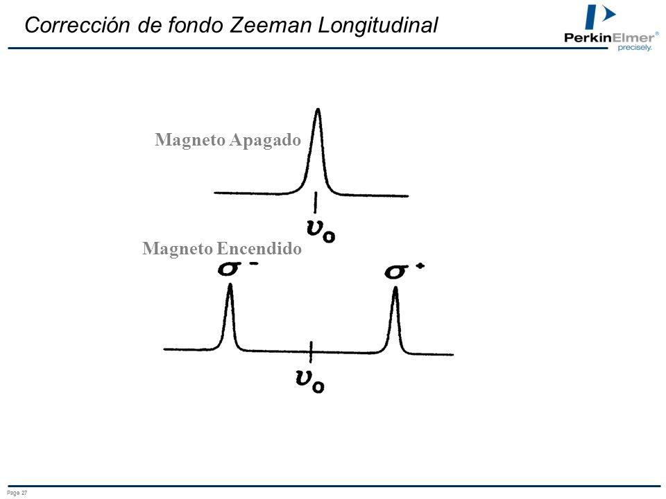 Corrección de fondo Zeeman Longitudinal