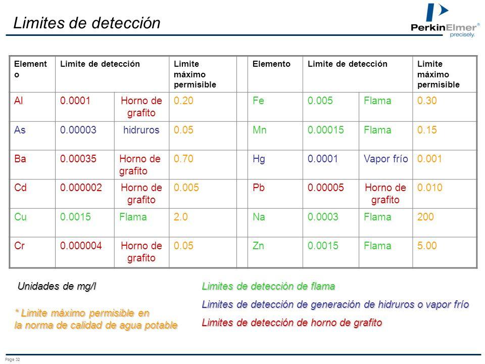 Limites de detección Al 0.0001 Horno de grafito 0.20 Fe 0.005 Flama