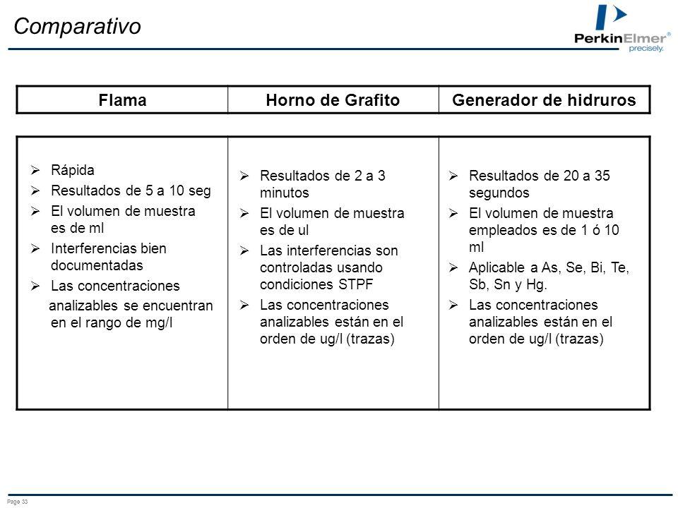 Comparativo Flama Horno de Grafito Generador de hidruros Rápida