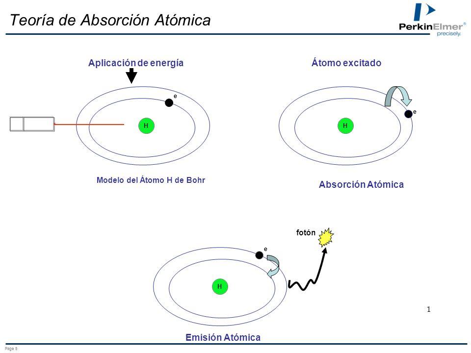 Teoría de Absorción Atómica