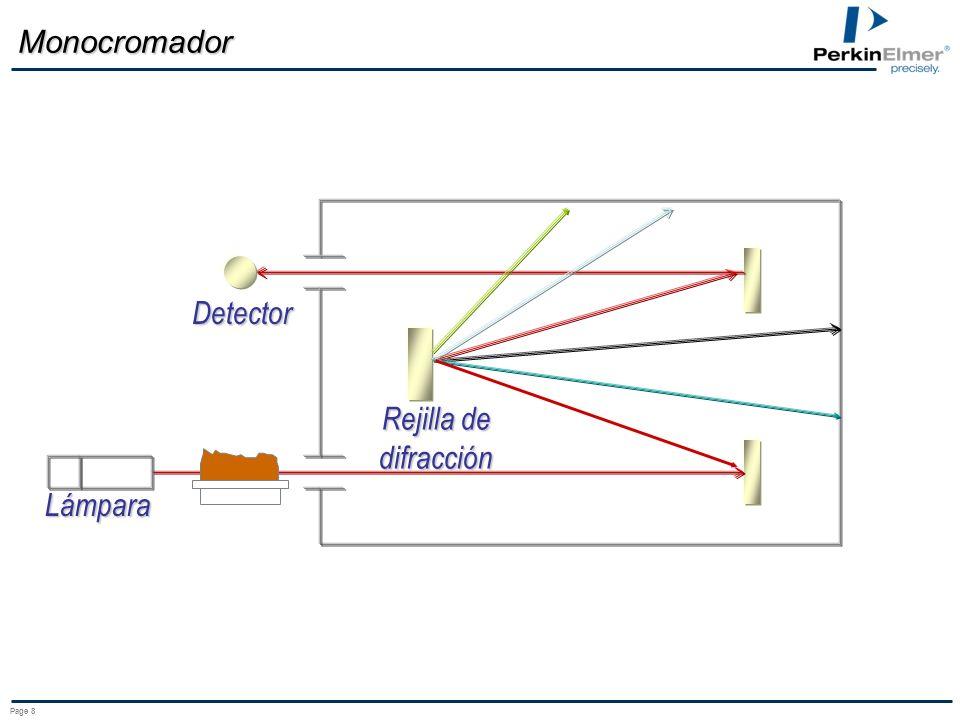 Monocromador Detector Rejilla de difracción Lámpara Page 8