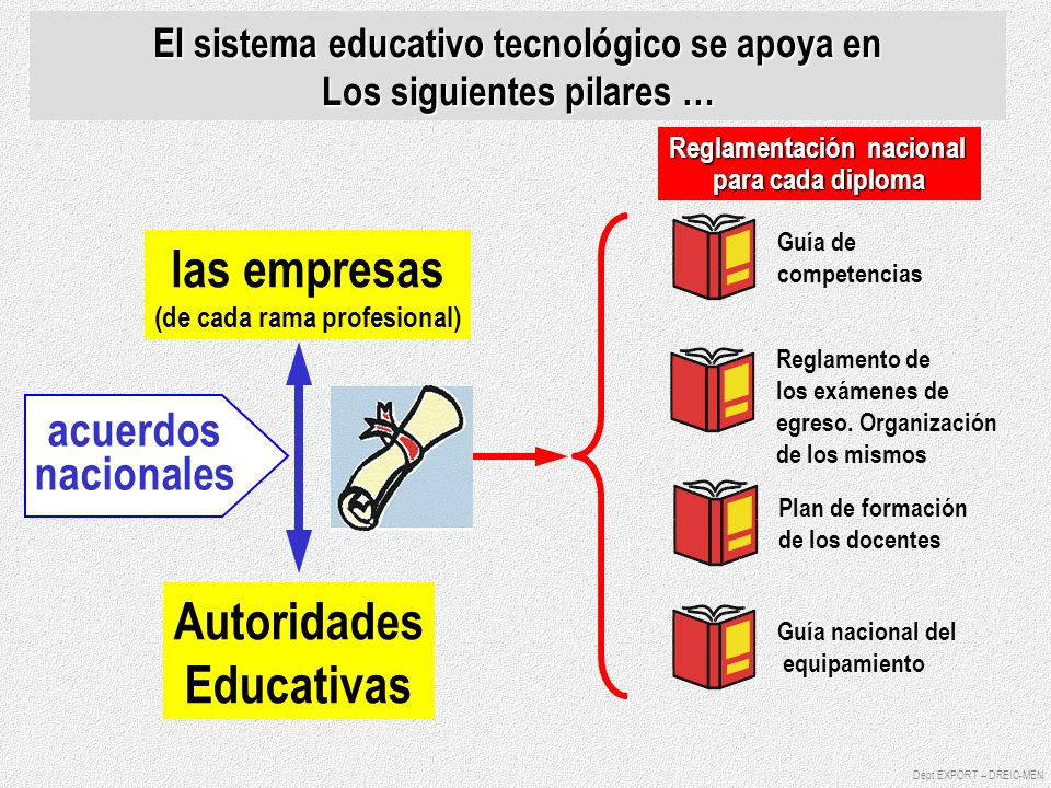 las empresas Autoridades Educativas