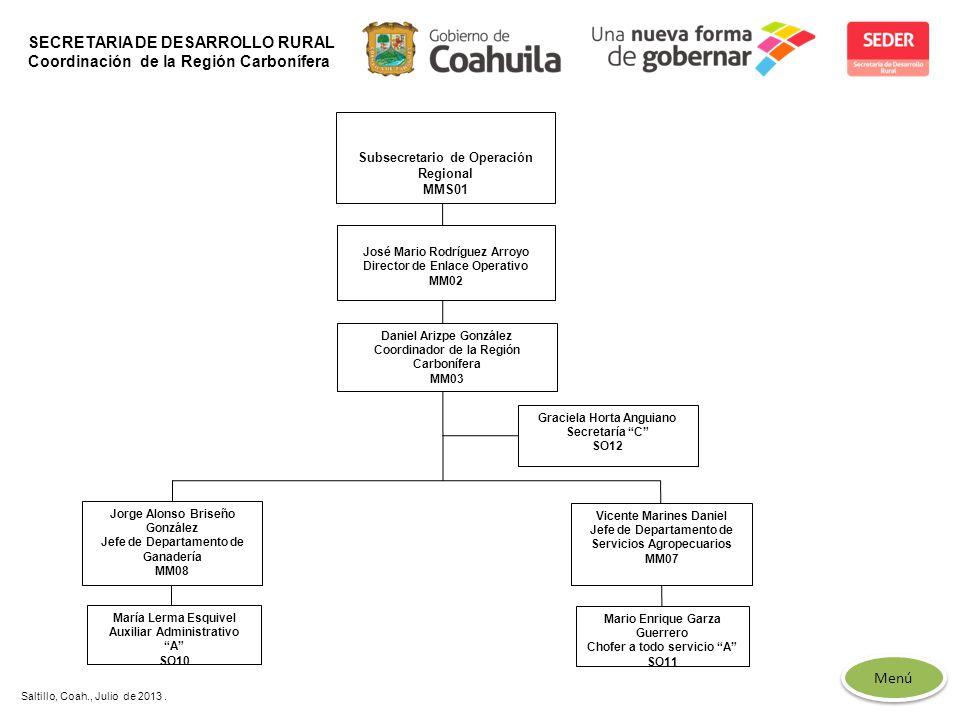 SECRETARIA DE DESARROLLO RURAL Coordinación de la Región Carbonífera
