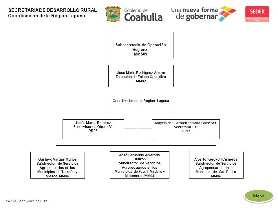 SECRETARIA DE DESARROLLO RURAL Coordinación de la Región Laguna