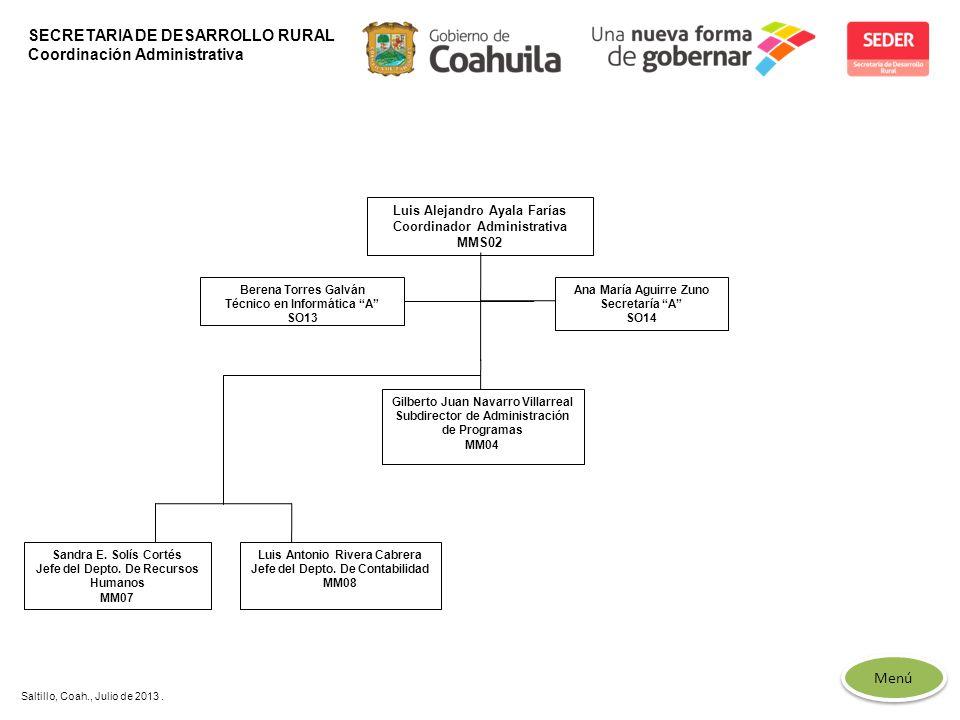 SECRETARIA DE DESARROLLO RURAL Coordinación Administrativa