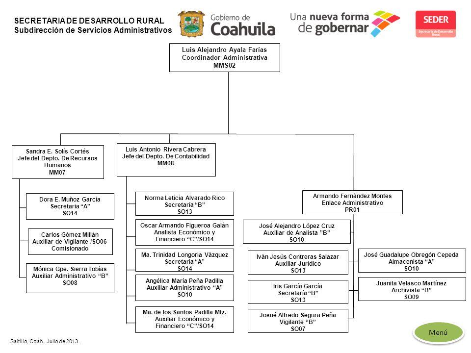 SECRETARIA DE DESARROLLO RURAL