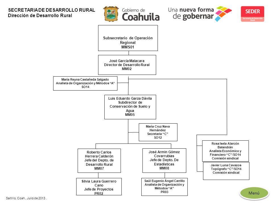 SECRETARIA DE DESARROLLO RURAL Dirección de Desarrollo Rural