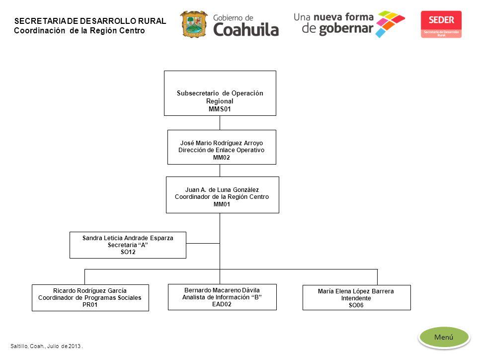 SECRETARIA DE DESARROLLO RURAL Coordinación de la Región Centro