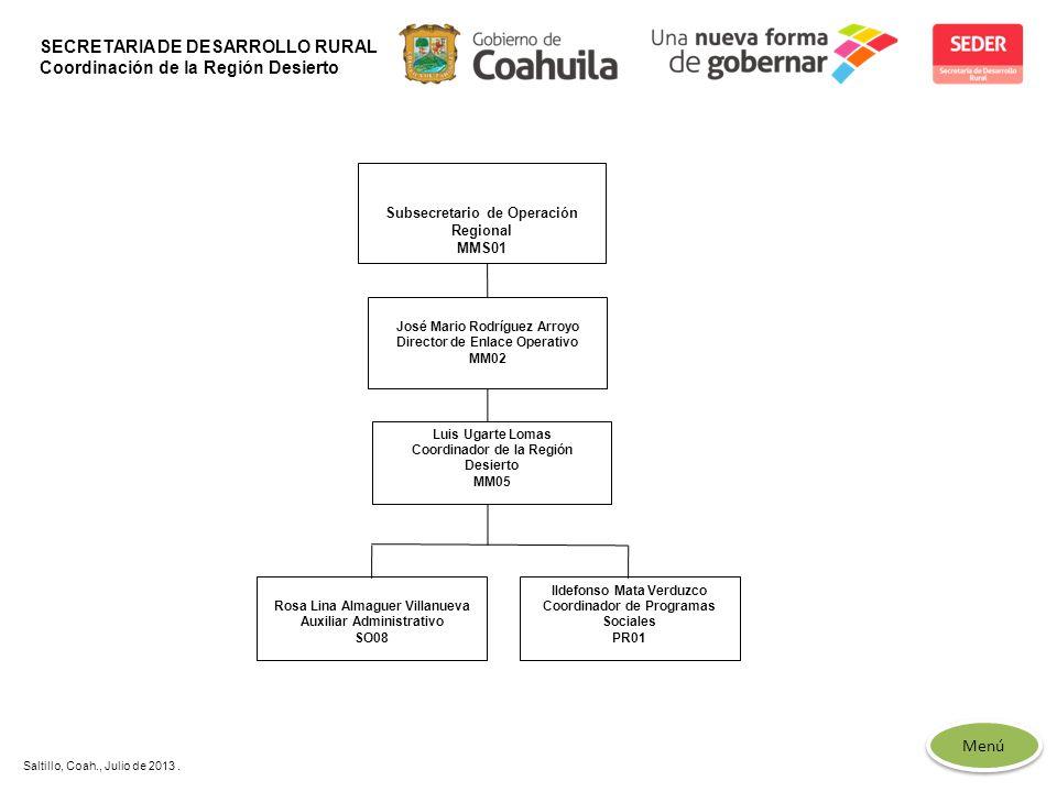 SECRETARIA DE DESARROLLO RURAL Coordinación de la Región Desierto