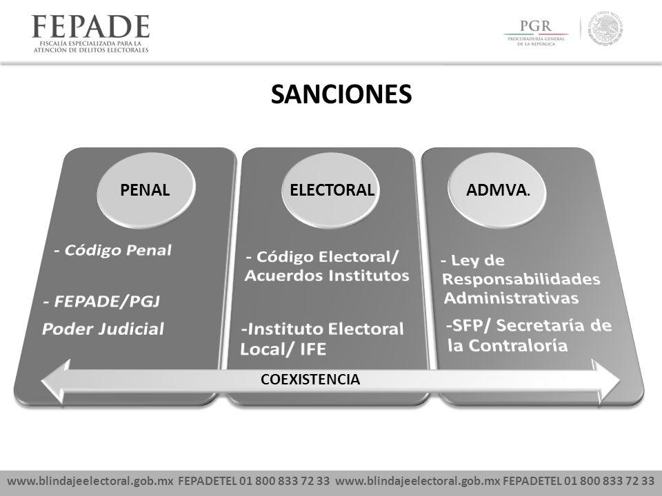 SANCIONES - Código Penal - FEPADE/PGJ Poder Judicial