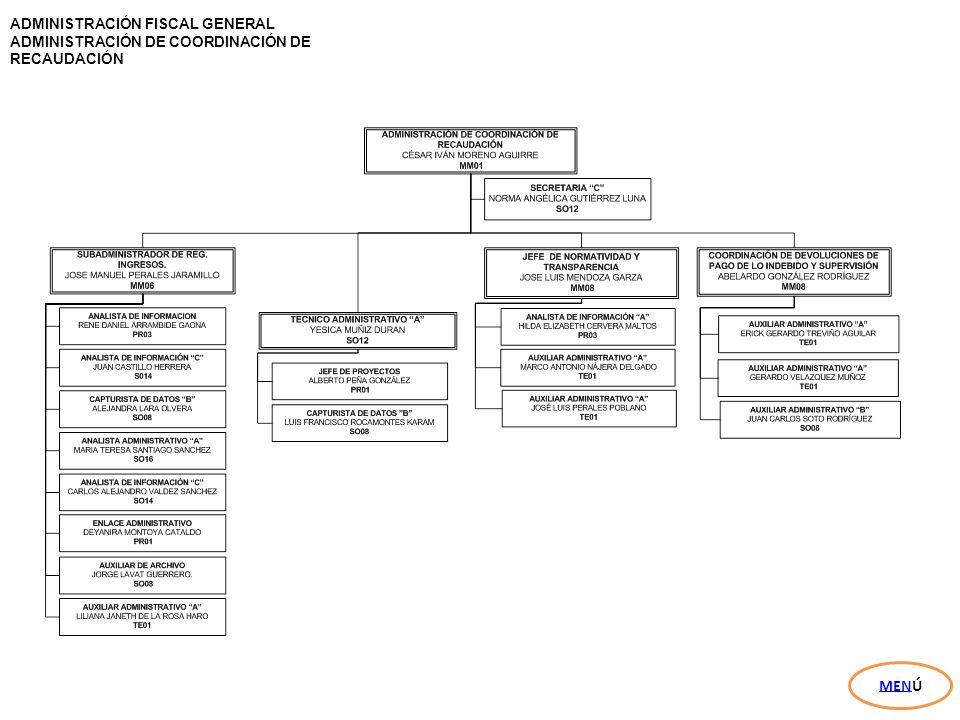 MENÚ ADMINISTRACIÓN FISCAL GENERAL ADMINISTRACIÓN DE COORDINACIÓN DE
