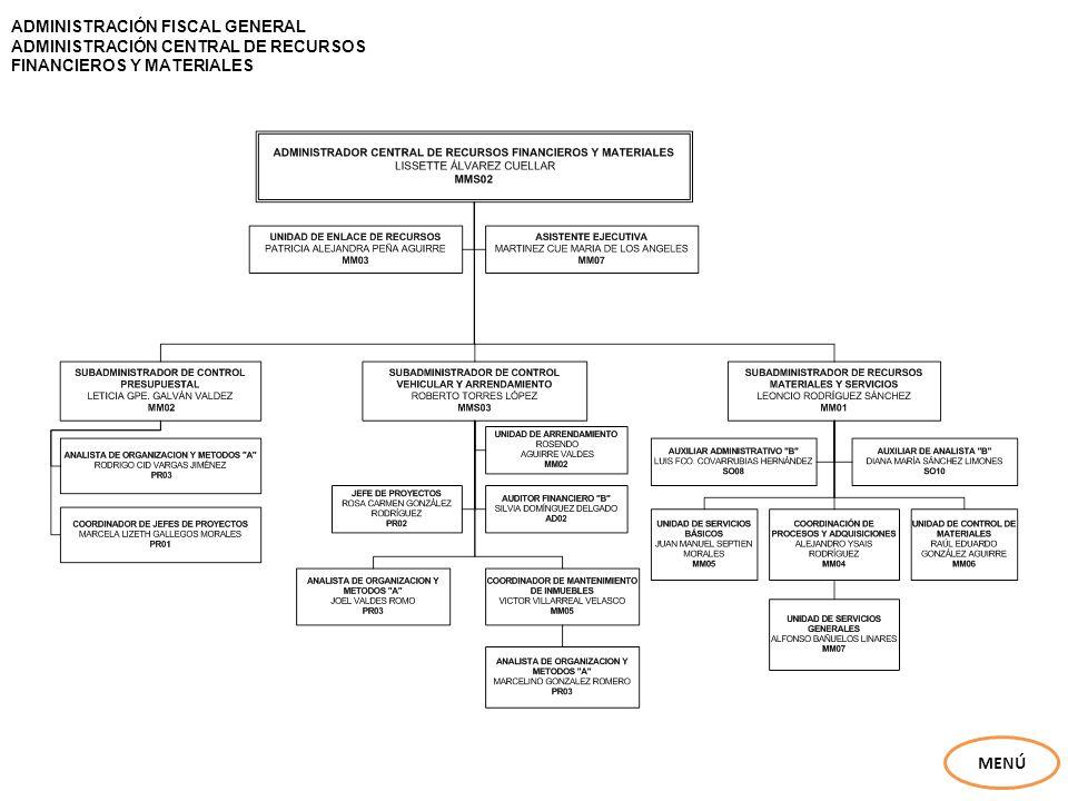 MENÚ ADMINISTRACIÓN FISCAL GENERAL ADMINISTRACIÓN CENTRAL DE RECURSOS