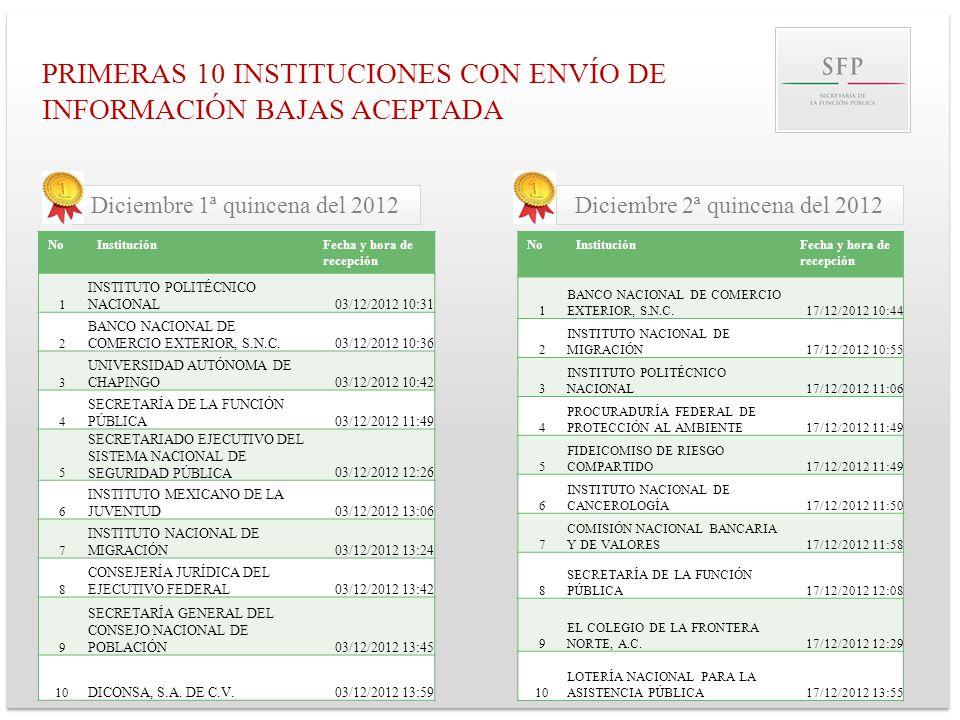 PRIMERAS 10 INSTITUCIONES CON ENVÍO DE INFORMACIÓN BAJAS ACEPTADA