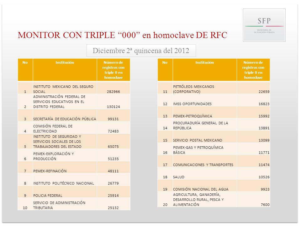 MONITOR CON TRIPLE 000 en homoclave DE RFC