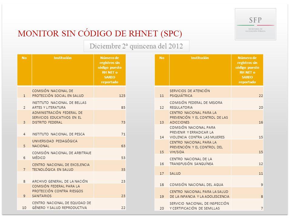 MONITOR SIN CÓDIGO DE RHNET (SPC)