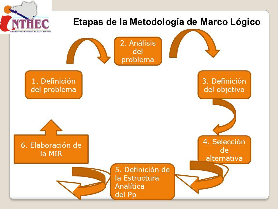 Etapas de la Metodología de Marco Lógico
