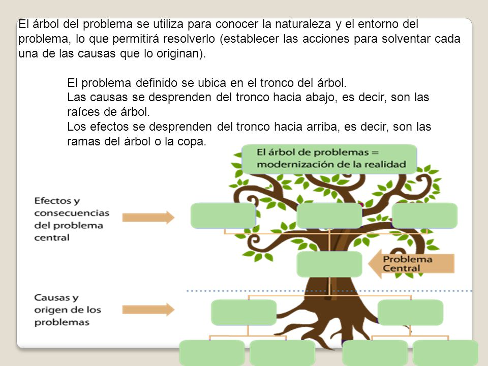 El árbol del problema se utiliza para conocer la naturaleza y el entorno del problema, lo que permitirá resolverlo (establecer las acciones para solventar cada una de las causas que lo originan).