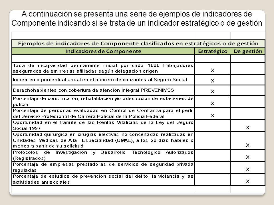 A continuación se presenta una serie de ejemplos de indicadores de Componente indicando si se trata de un indicador estratégico o de gestión