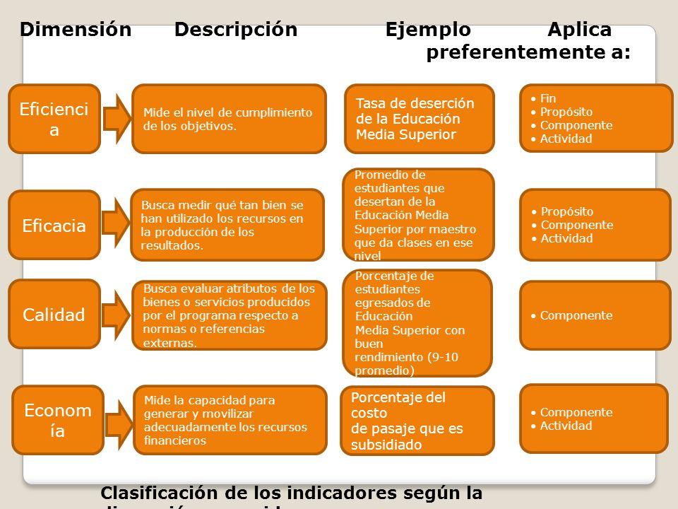 Dimensión Descripción Ejemplo Aplica preferentemente a: